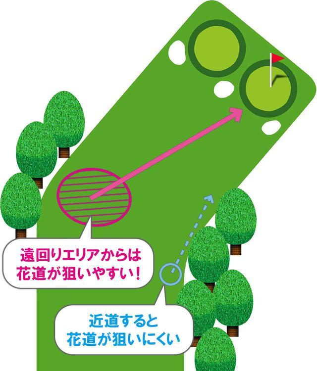 画像: 攻略ルートはグリーンから逆算する