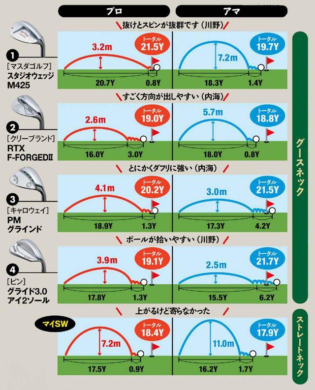 画像: マイSWと打ち比べたら、グースのほうが低く出てピンに寄った結果に。しかしプロとアマでグースの中でも日本式と米国式で好みが分かれた。 「構えやすくて真っすぐ振りやすいのは日本式、すごくか簡単だった」(川野) 「米国式はいろいろできて、しかも簡単だからいいね」(内海)