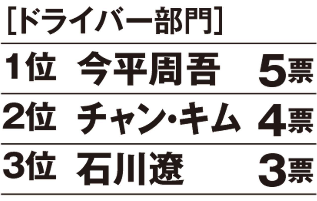 画像: 【昨年のランキング】1位稲森佑貴、2位秋吉翔太、3位片山晋呉