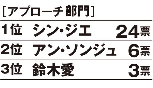 画像: 【昨年のランキング】 1位シン・ジエ、2位上田桃子、3位ささきしょうこ