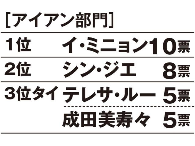 画像: 【昨年のランキング】1位成田美寿々、2位アン・ソンジュ、3位シン・ジエ