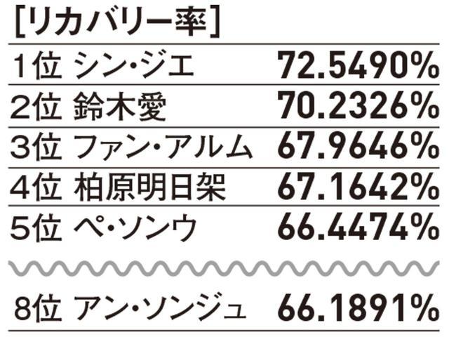 画像: 2019部門別データ