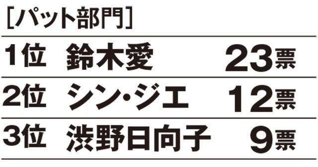 画像1: 52名中23票を集めて、パット第1位は鈴木愛