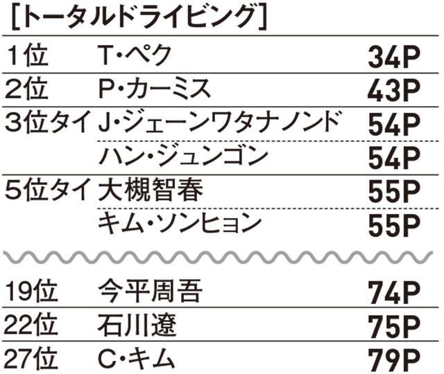 画像3: 2019部門別データ