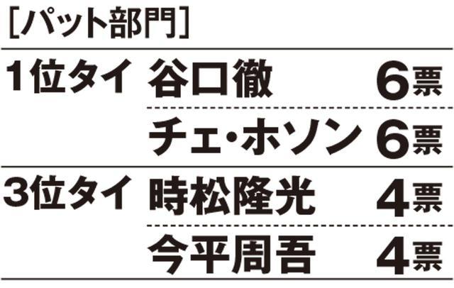 画像: 【昨年のランキング】1位谷口徹、2位谷原秀人、3位石川遼