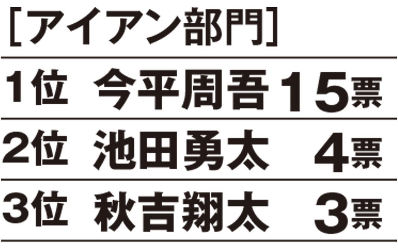 画像: 【昨年のランキング】 1位今平周吾、2位池田勇太、3位松山英樹