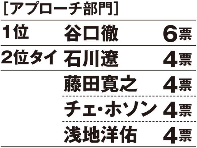 画像: 【昨年のランキング】1位石川遼、2位藤田寛之、3位谷口徹