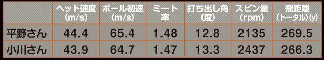 画像: 微短尺だがヘッドスピードは普段と変わらないという二人。スピンも抑えられ効率の良い弾道に。この数値は5球の平均だが、ほぼ同じところに当たるので各ショットのバラつきが非常に小さかったことも特筆点