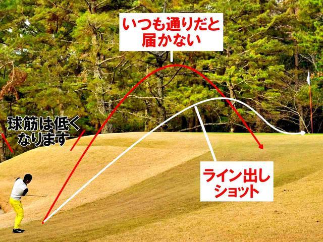 画像: SWで球を上げようとすると、ロフトを寝かせて打つため、ダルマ落としになってショートしやすい。一方、ライン出しはロフトを立ててインパクトするため、イメージどおりの距離を打ちやすい
