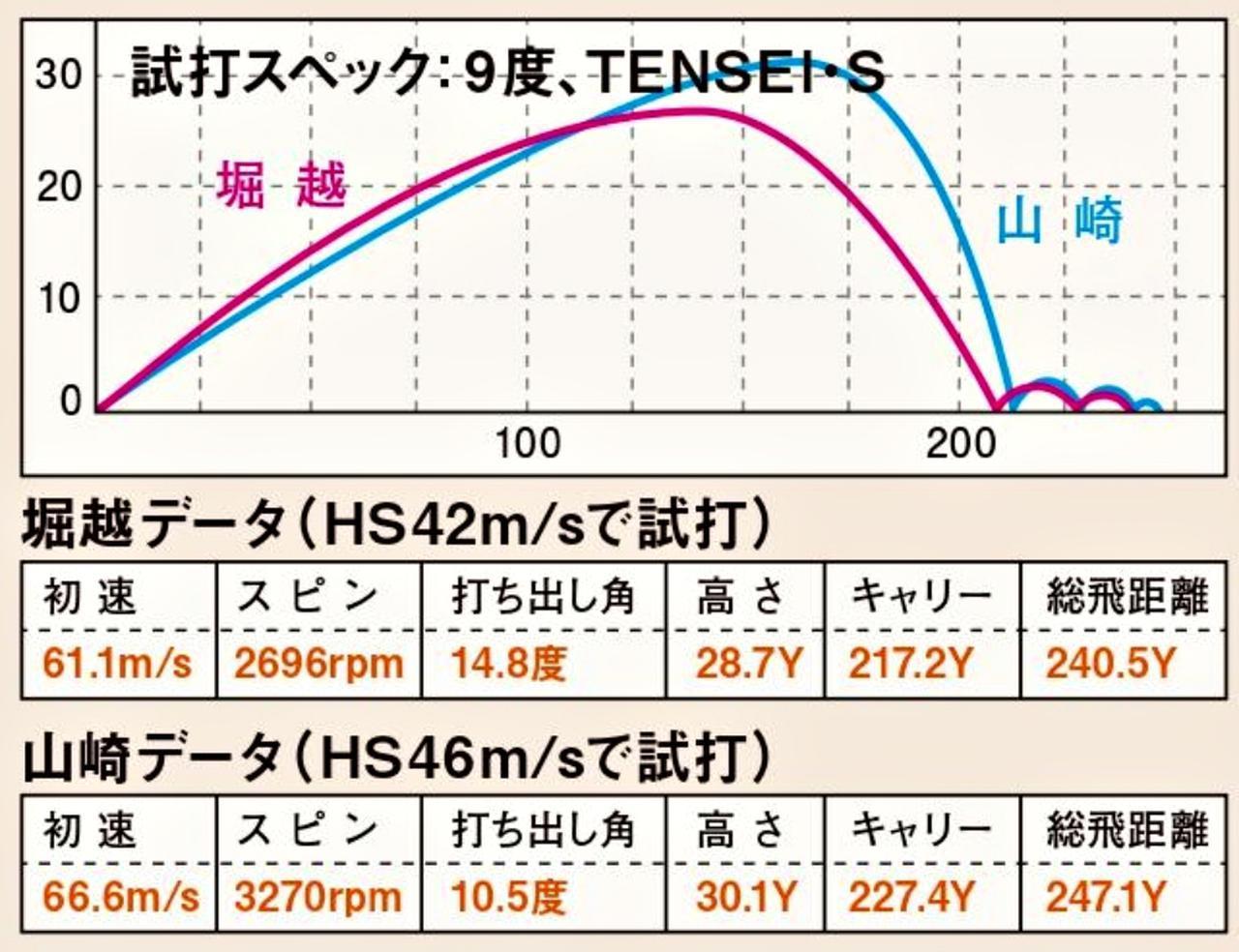 画像3: SIM(テーラーメイド)の評価