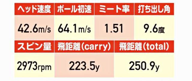 画像: 試打データで特筆すべきは、ミート率1.51。これを見れば、いかに初速性能が優れているかが分かる。トータル飛距離も250㍎超えの数字を記録した。