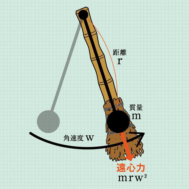画像: 遠心力は全長が長ければ長いほど、先端の質量が大きければ大きいほど強くなる。同時に逆向きの向心力に耐えうる力も必要になる