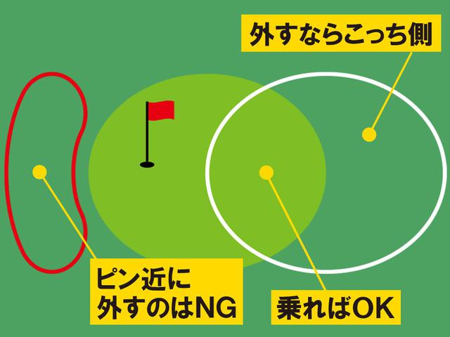 画像: 【狙い方】基本はグリーンセンター狙い外すならピンから遠いサイド