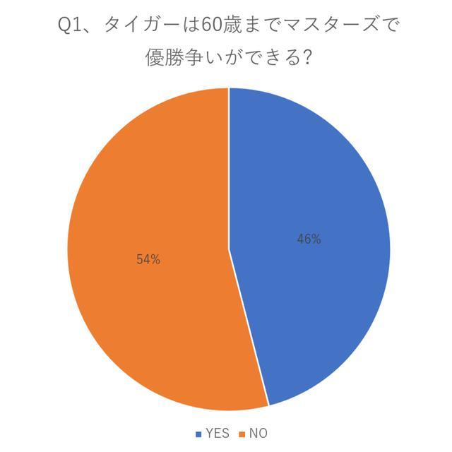 画像: 約半数の46%ができると回答