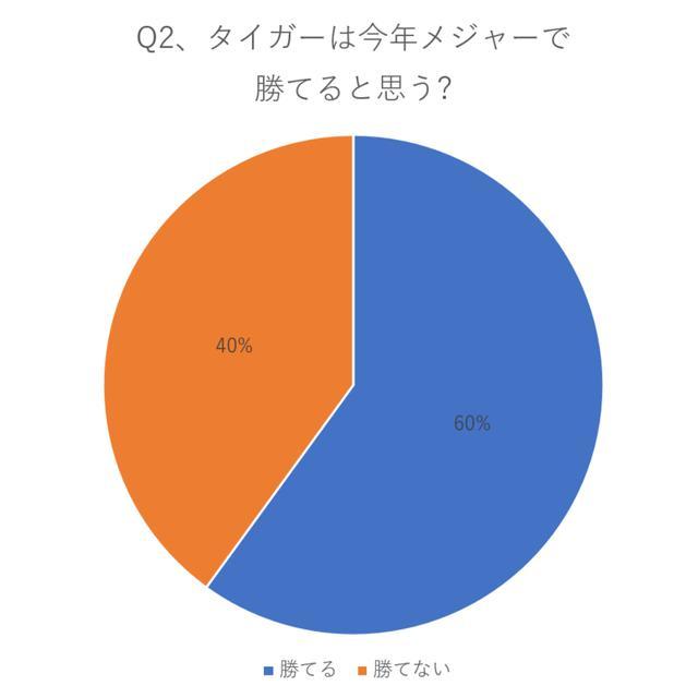 画像: 勝てると回答したのは60%の選手たち