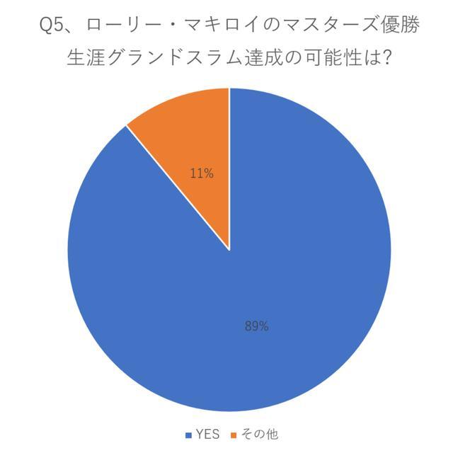 画像: 89%の選手が可能性ありと回答