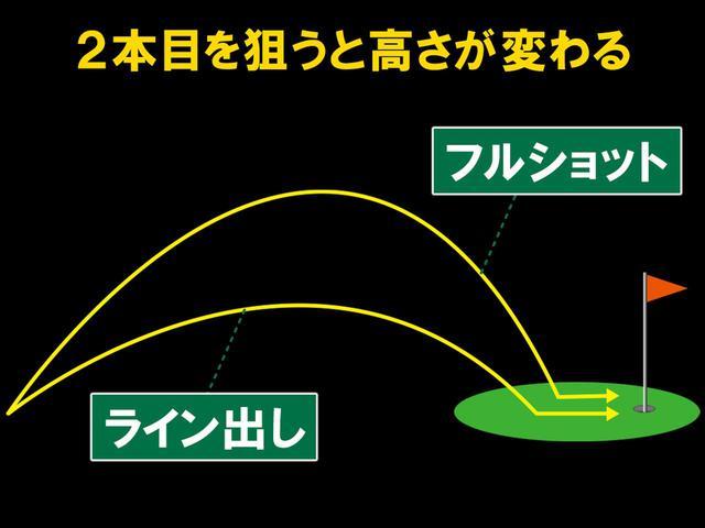 画像: 打点位置が下側になるので自然と球が低くなり、強い球になる