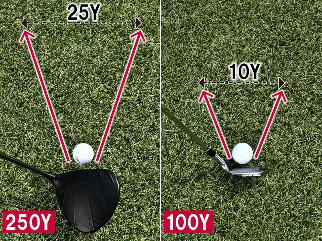 画像: 100㍎のクラブなら10㍎幅、250㍎のクラブなら25㍎の幅に球が飛んでいく