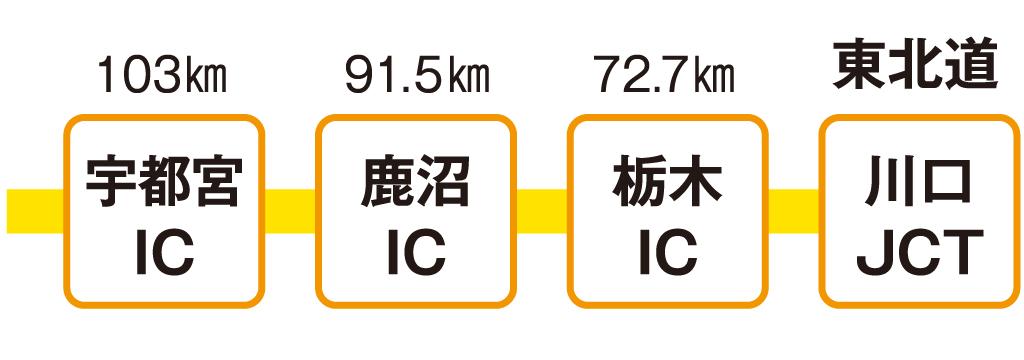 画像: 川口JCTは外環道首都高川口線とつながり埼玉南部、千葉北西部からアクセス至便