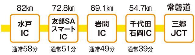 画像: 常磐道は三郷JCTで東京外環道、首都高速6号線と接続しており、千葉県北西部や埼玉県南東部からのアクセスがいい