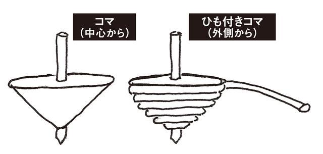画像: 「『軸』を中心にねじって回すと、強い力が必要で安定しません。外側から回すと省エネなのに強い力が生じ安定します」
