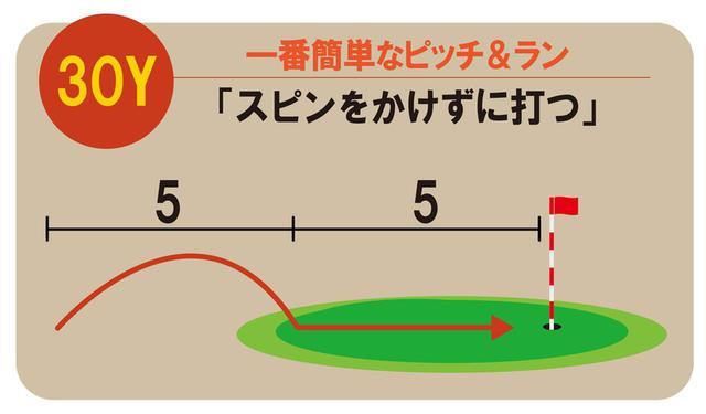 画像: キャリーとランの割合は5対5。これがもっともカンタンなピッチ&ラン。クラブはSWだが、スピンをかけていないため、転がりを計算しやすく距離感が合う