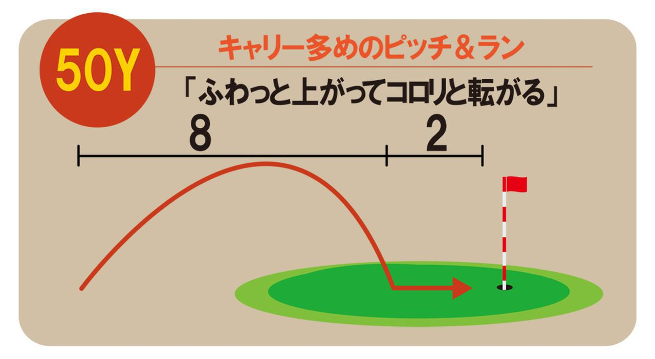 画像: スピンが効く打ち方をしているため、ランは少ない。30Yのピッチ&ランと比べると振り幅が大きくなるぶん スウィングスピードが速くなるため、球は高くなる