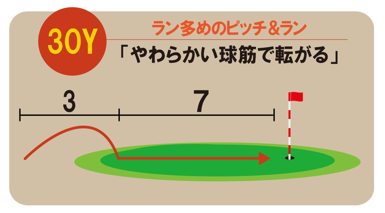 画像: 7番アイアンで打っているため、落ちてからのランは基本のピッチ&ランよりも多い。アッパー軌道で打っているので、やわらかく転が