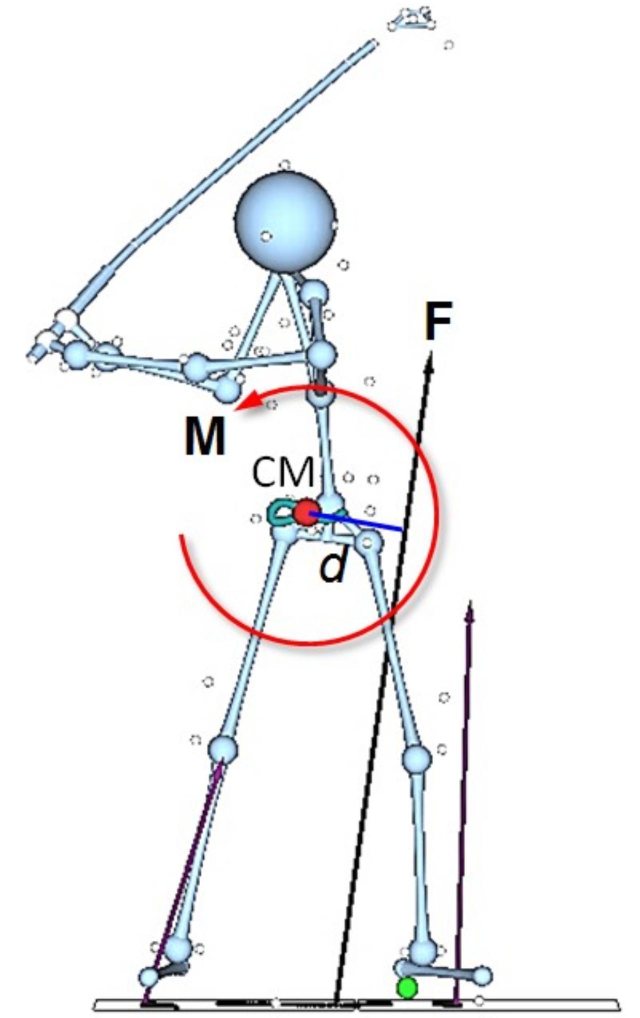 画像: 両足で均等の強さで真下にプッシュしてしまうと、地面反力の合力Fが真上に働くため、回転力が生まれないばかりか、体が伸び上がる原因になってしまう。切り返しでは左足で左斜め下に踏み込む意識が重要