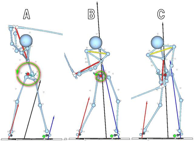 画像: 地面反力の合力(黒い矢印)が最大になるのは、手元が腰の高さに下りてきたBの段階だが、回転力は小さい。回転力が最大になるのはトップ付近(A)。このときの反力は小さいが、矢印が左に傾いているため、モーメントアームが長くなり、大きな回転力を生む