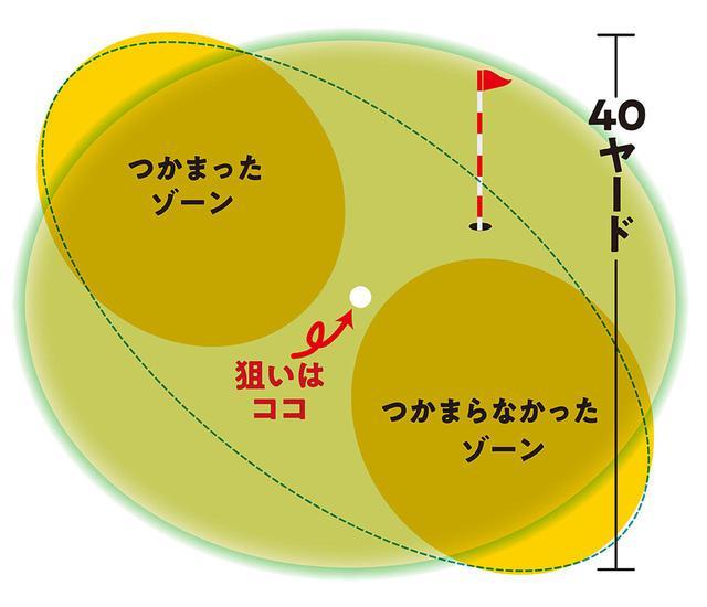 画像: ピンまでの距離は138㍎だが、縦距離の狙いもセンターでOKなので、打ち上げ入れて130㍎を打つクラブを選ぶ。ピンまで狙ってしまうと、奥の危険性も出てくる