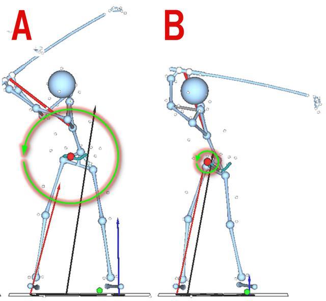 画像: 小さなトップ(A)と大きなトップ(B)の2選手の切り返しを比較すると、小さなトップにもかかわらず、Aのほうがはるかに大きな回転力を生み出している。トップの大きさよりも、地面反力の使い方のほうが、ヘッドスピードアップに寄与することがわかる
