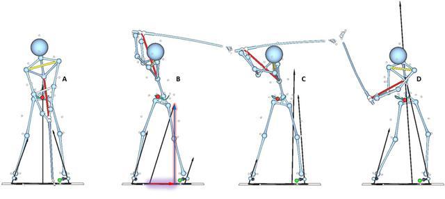 画像: トップ(B)では、アドレス時(A)よりも地面反力の矢印が短くなっている。アドレス時の地面反力の大きさは体重と等しいので、トップでは、地面反力が体重より小さい、つまり「抜重」していることがわかる。この抜重が、ダウン以降の強い踏み込みを可能にする