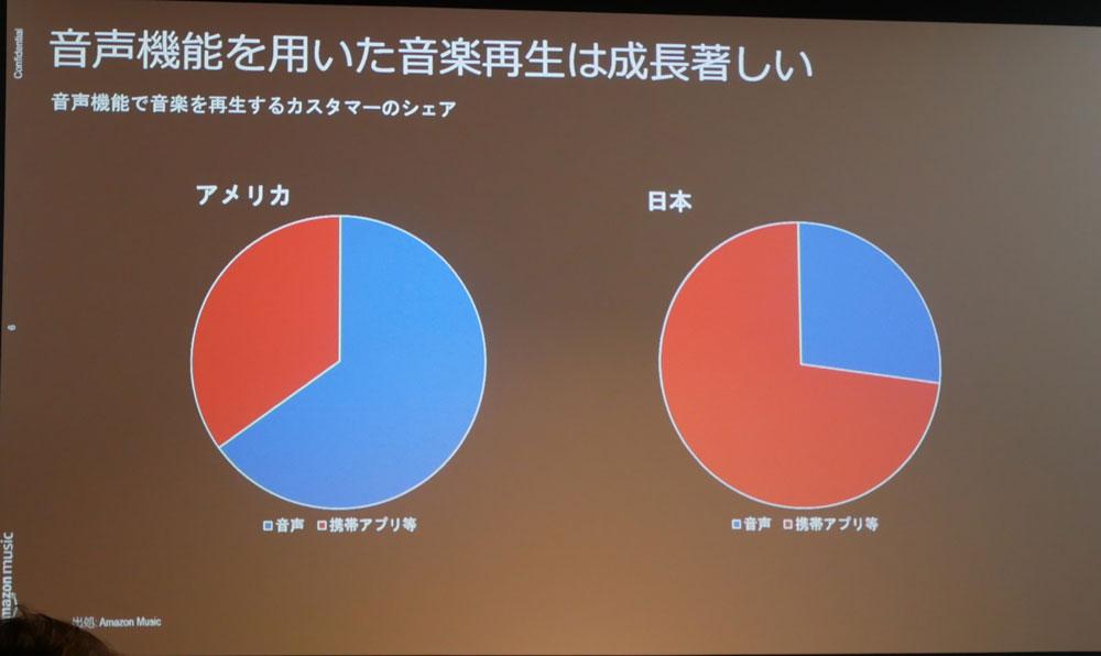 画像: 青い部分が音声機能を使っているユーザー