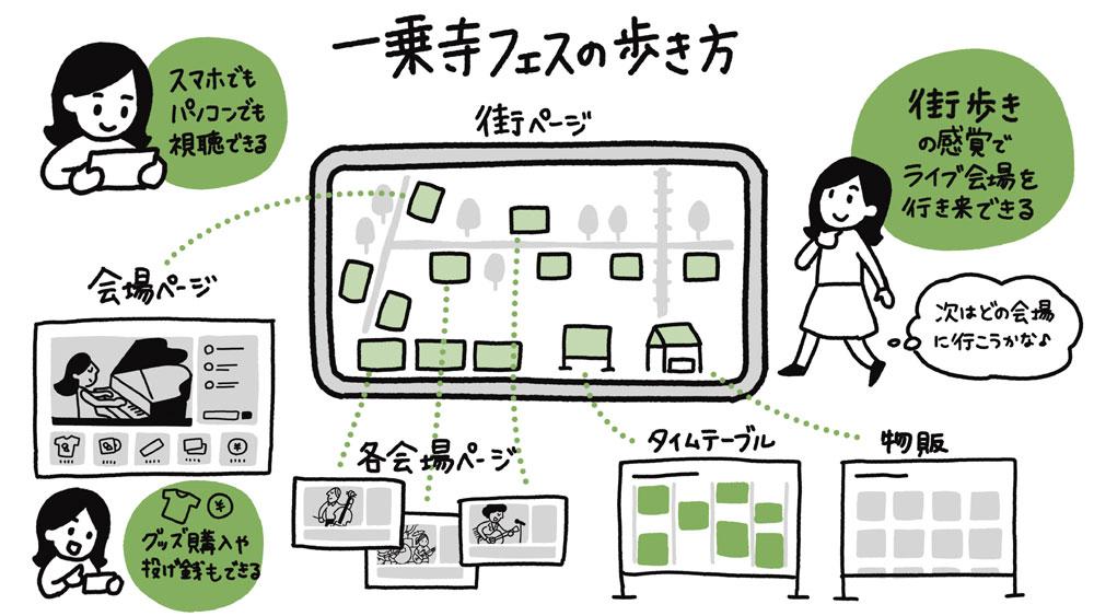 画像: 京都・一乗寺駅界隈の飲食店や商店と、京都・東京の老舗ライブハウスが連携! ロック、ブルース、ポップス等の才人が集う「一乗寺フェス2020」が11月8日に配信開催