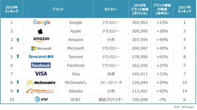 画像: 世界のブランド価値ランキング2018:トップ10をテクノロジー企業が席巻。Alibabaが初ランクイン【カンター調べ】   Web担当者Forum