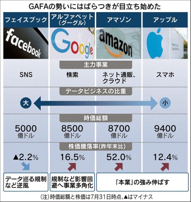 画像: GAFA|日本経済新聞
