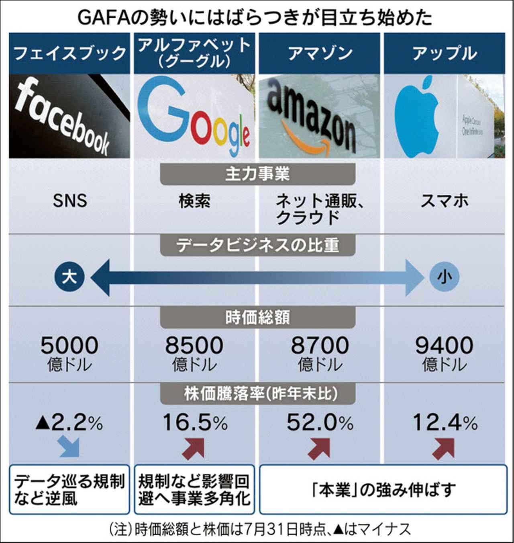 画像: GAFA 日本経済新聞