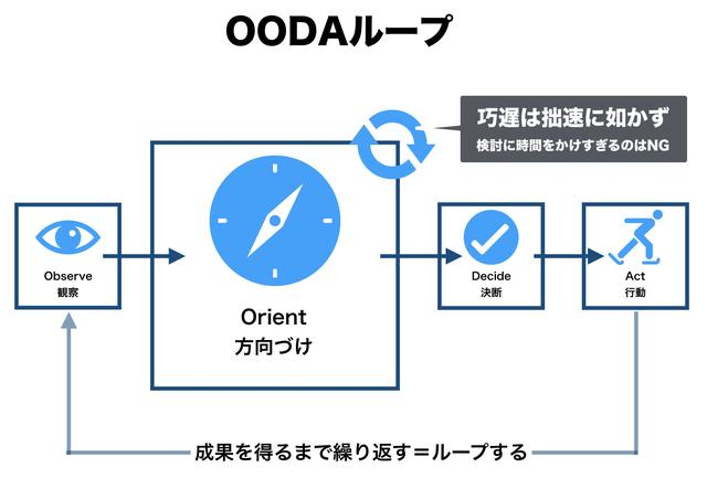 画像: OODAループの中ではOrient(Big Oとも呼ばれる)が最も重要なプロセスで、ここでの速度が遅くて意思決定に至らないことが致命的な敗北につながるとされる。
