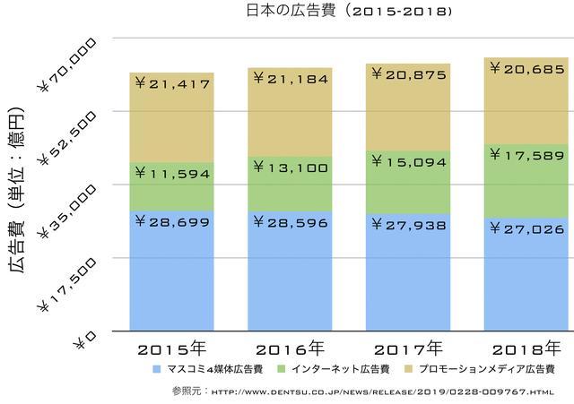 画像1: 電通の発表資料データを元に筆者が作成 www.dentsu.co.jp