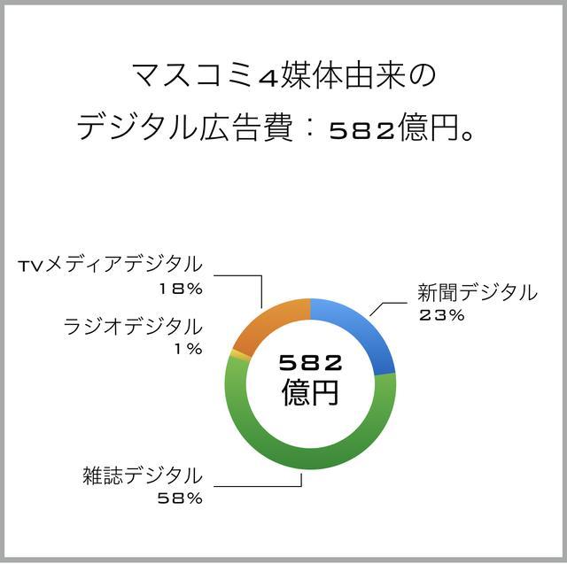 画像2: 電通の発表資料データを元に筆者が作成 www.dentsu.co.jp