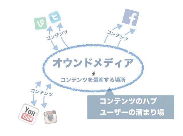 画像: 記載されているロゴは、全て各サービスの提供会社の商標です。また、すでに使用されていないデザイン、サービスが含まれている場合もあります。