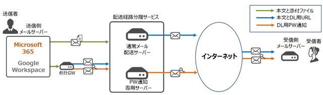 画像: 添付ファイル分離配送機能のセキュリティを強化 パスワード通知メールの別経路での配送を開始
