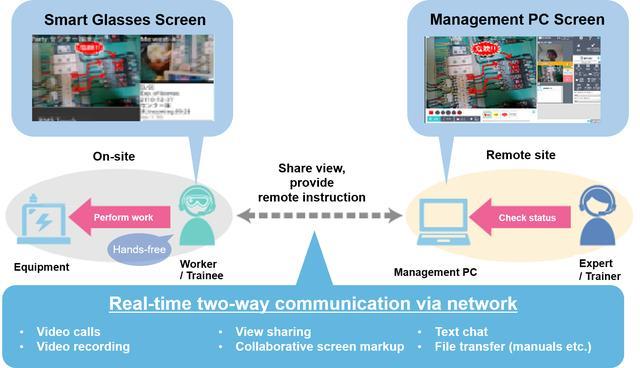 画像: Remote communication using shared view with experts