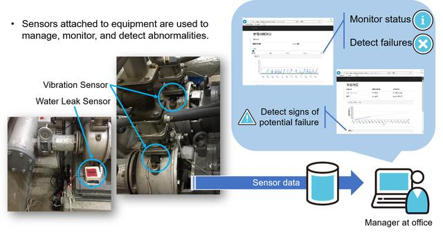 画像: Improve reliability with 24-hour monitoring using sensors and automated alerts