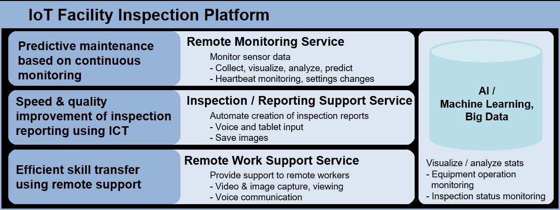 画像: Services for Improving On-site Work Efficiency