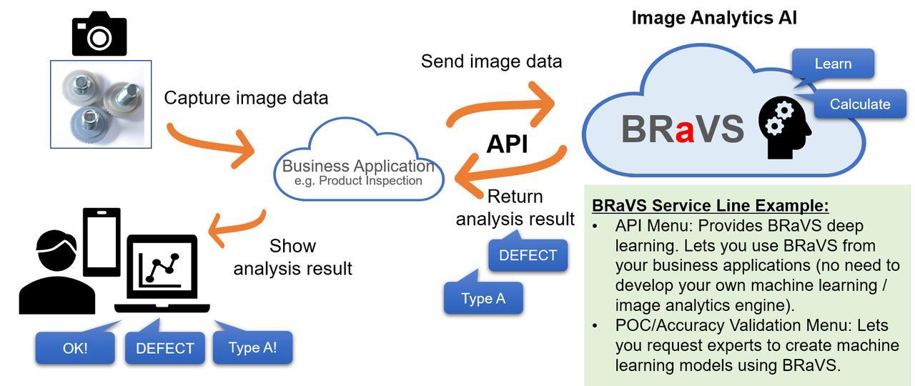 画像: How BR a VS Works