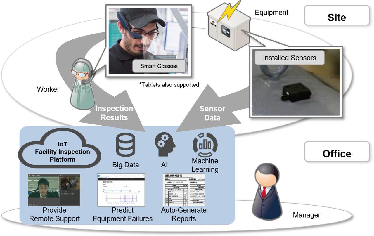 画像: IoT Facility Inspection Platforms Series