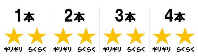 画像: 菜乃花の調査結果は「4本らくらく」の満点!