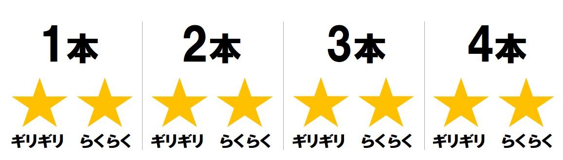 画像: 菜乃花の調査結果は「4本らくらく」!!